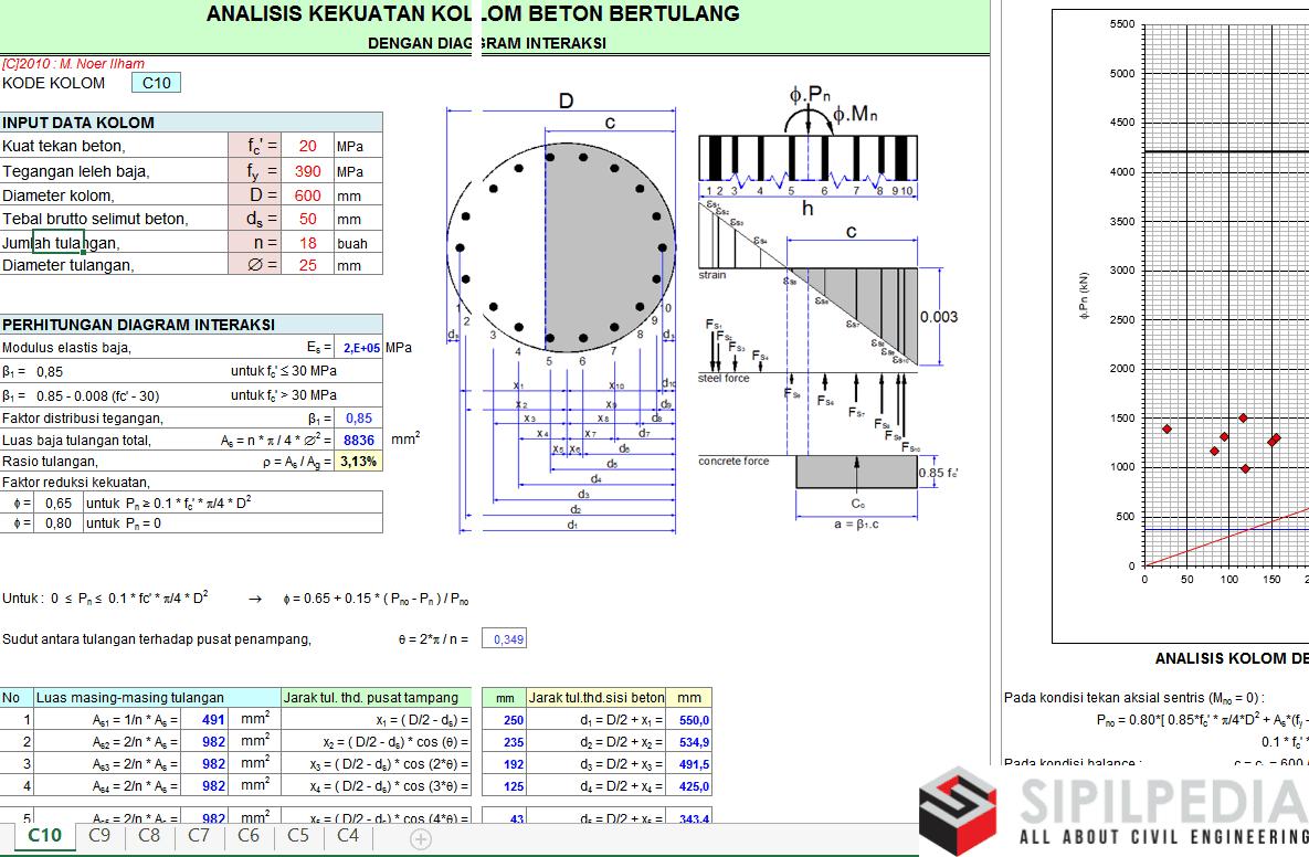 Analisa kekuatan kolom bulat beton bertulang dengan diagram penulis ccuart Choice Image