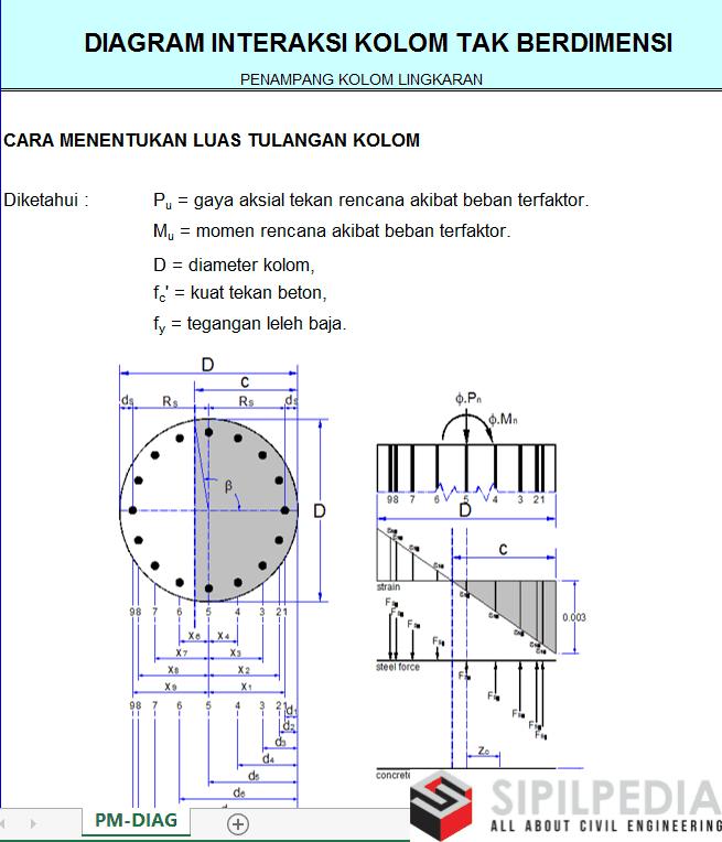 Diagram interaksi kolom tak berdimensi pada penampang kolom diagram interaksi kolom tak berdimensi pada penampang kolom lingkaran ccuart Image collections